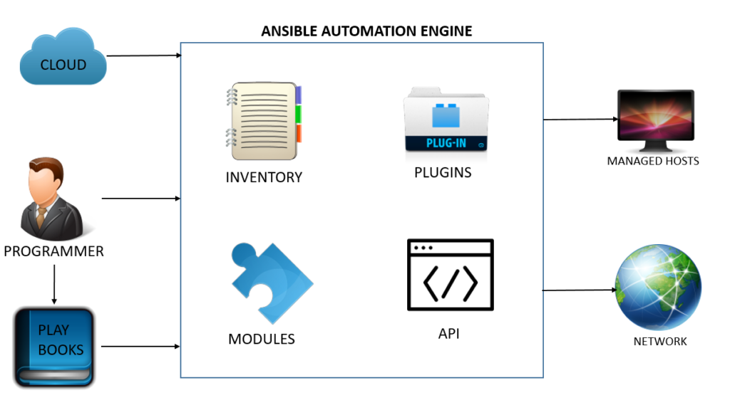 Architecture of Ansible